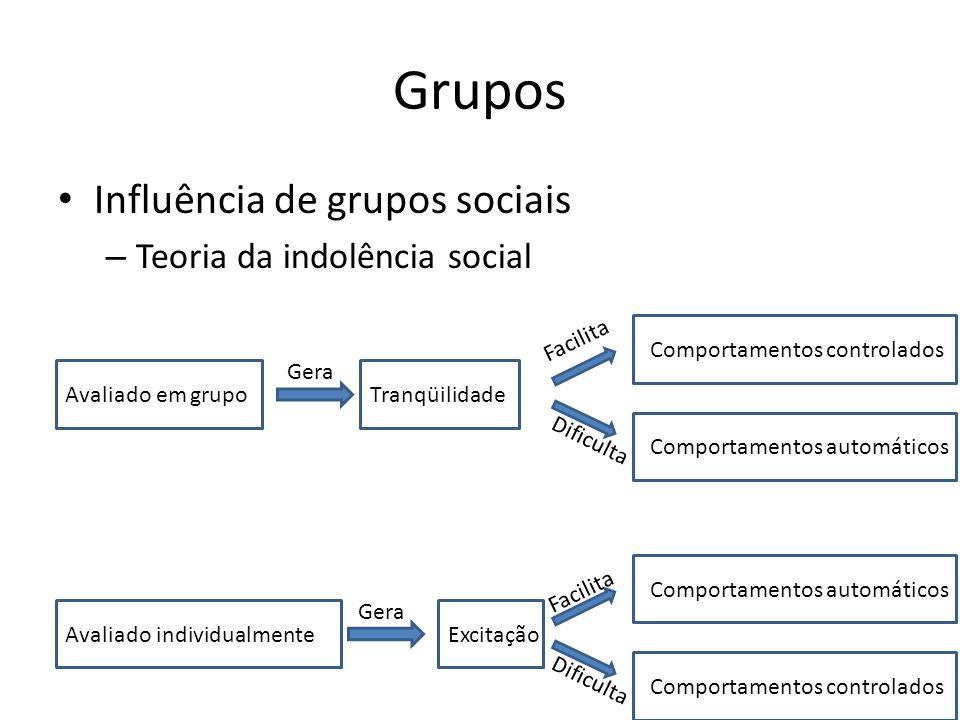 Grupos Influência de grupos sociais – Teoria da indolência social Avaliado individualmenteExcitação Comportamentos automáticos Comportamentos controla