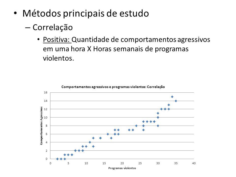 Métodos principais de estudo – Correlação Positiva: Quantidade de comportamentos agressivos em uma hora X Horas semanais de programas violentos.