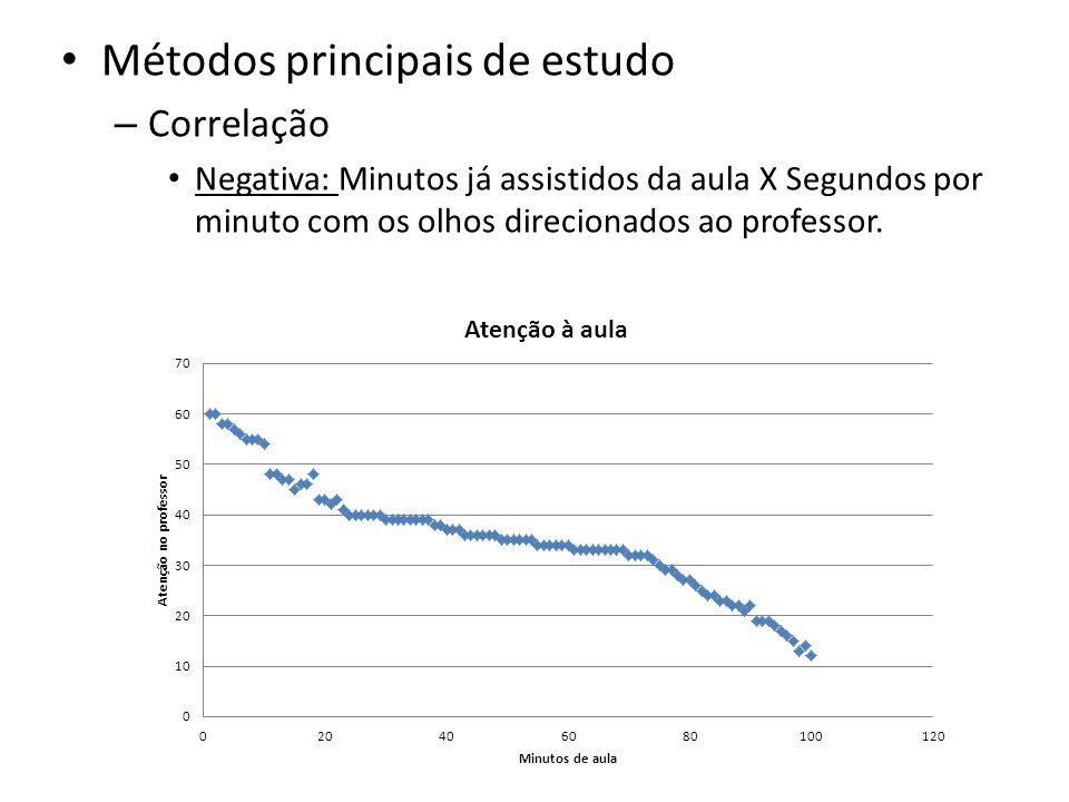 Métodos principais de estudo – Correlação Negativa: Minutos já assistidos da aula X Segundos por minuto com os olhos direcionados ao professor.