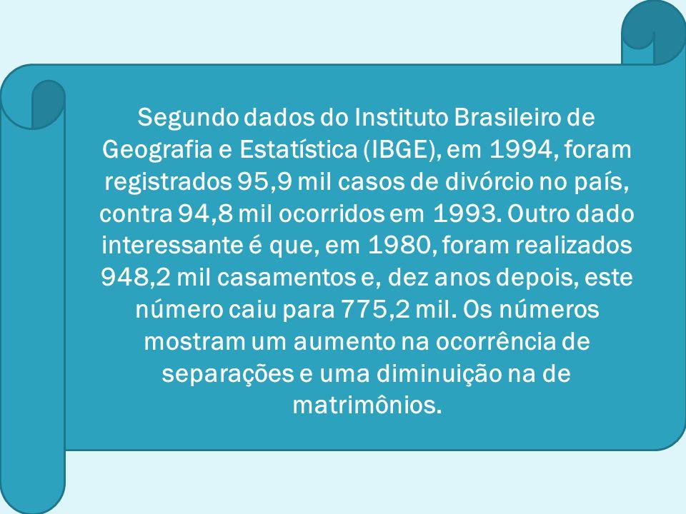 Segundo dados do Instituto Brasileiro de Geografia e Estatística (IBGE), em 1994, foram registrados 95,9 mil casos de divórcio no país, contra 94,8 mi