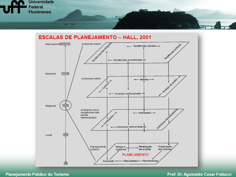 Planejamento Público do Turismo Prof. Dr. Aguinaldo Cesar Fratucci PLANEJAMENTO ESCALAS DE PLANEJAMENTO – HALL, 2001