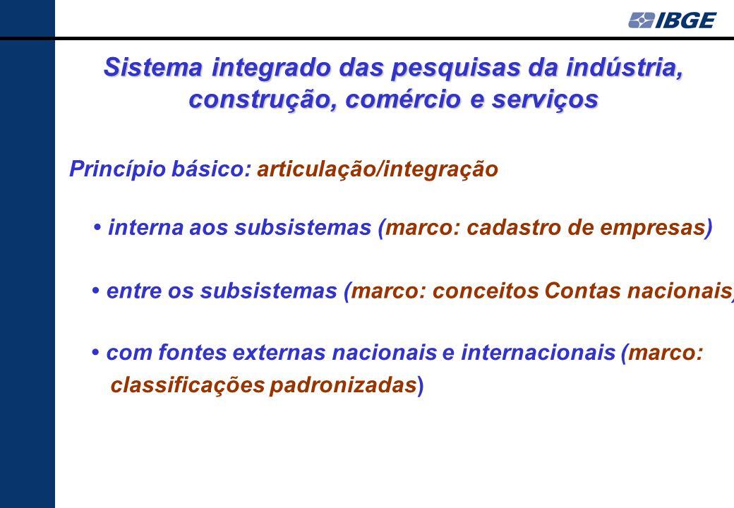 Pesquisas de empresas do IBGE Pesquisa Anual de Serviços - PAS + suplemento PAS- Produto Pesquisa Mensal do Comércio - PMC Pesquisa de Inovação Tecnol
