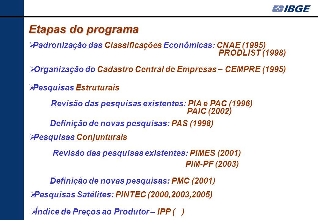 Sistema integrado das pesquisas da indústria, construção, comércio e serviços Princípio básico: articulação/integração interna aos subsistemas (marco: