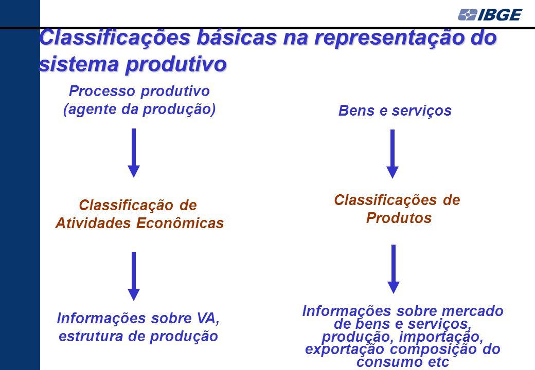 na organização, divulgação e análise das estatísticas premissa: refletir a organização da economia na articulação das informações no tempo, espaço e e