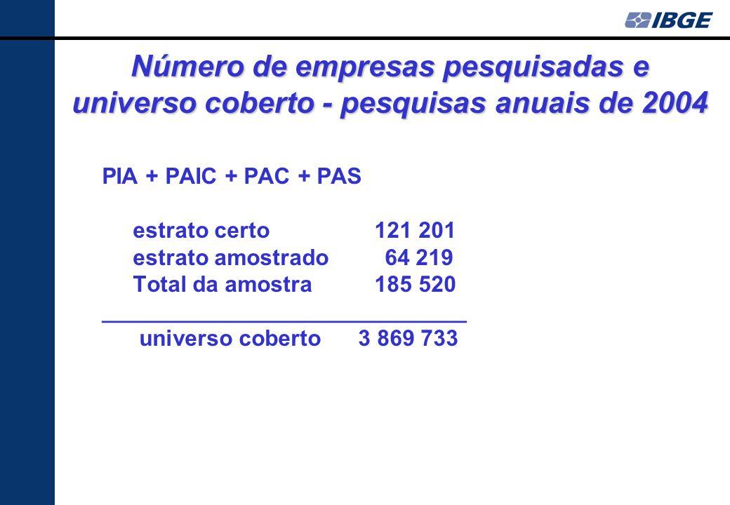 Padrão do desenho amostral das pesquisas econômicas anuais Estrato amostrado 5 < PO < 30 indústria PO < 30 construção PO < 20 comércio e serviços ____