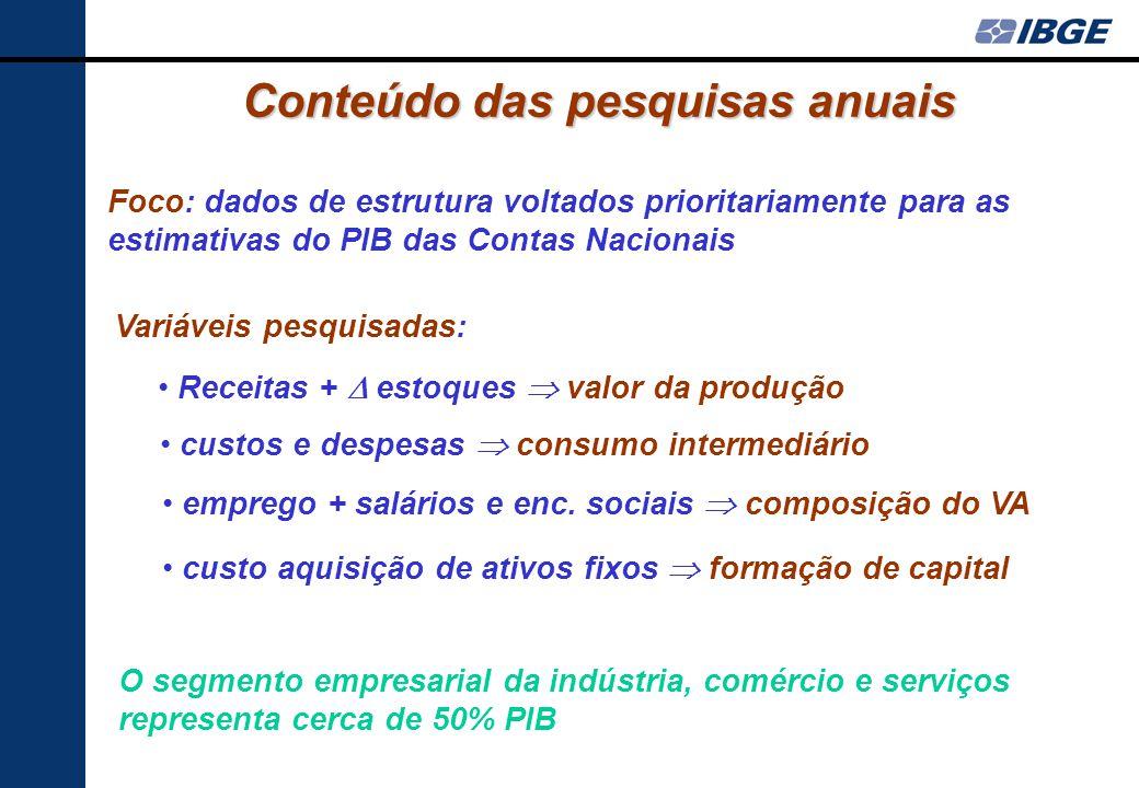Peso das empresas do estrato certo % da receita I extrativa *95,7 % I transformação *95,5 % comércio75,5 % alojamento e alimentação60,7 % transportes9