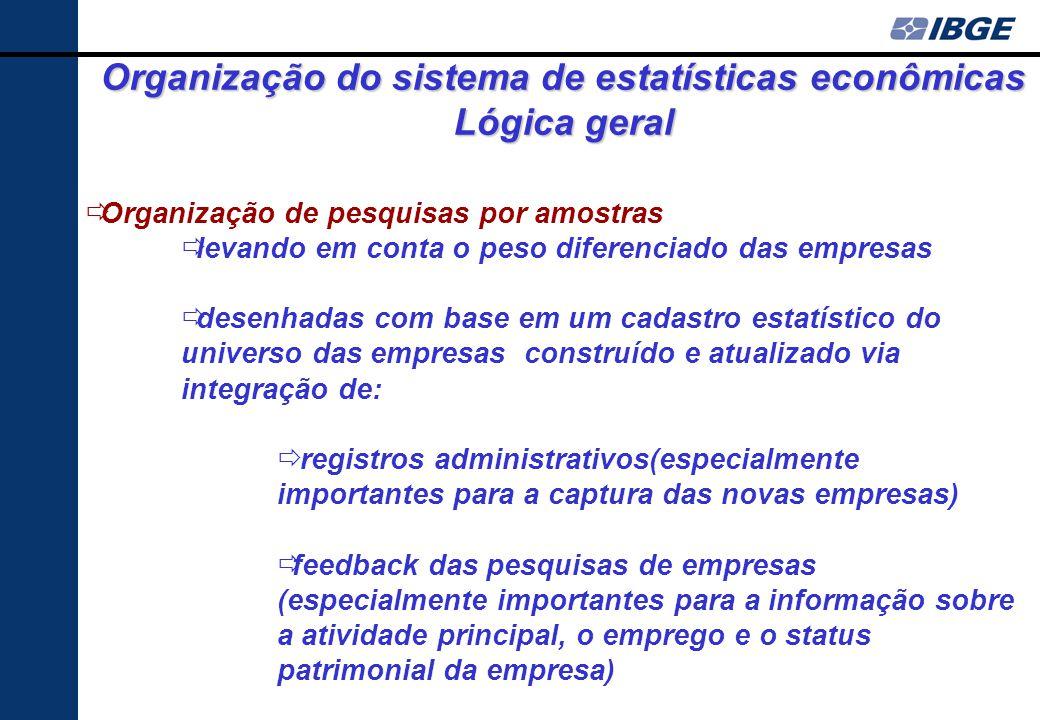Fatores determinantes da racionalidade na organização das pesquisas econômicas Principal objetivo das estatísticas econômicas: mensuração da atividade