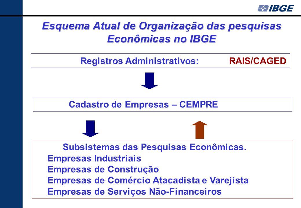 Organização do sistema de estatísticas econômicas Lógica geral Organização de pesquisas por amostras levando em conta o peso diferenciado das empresas