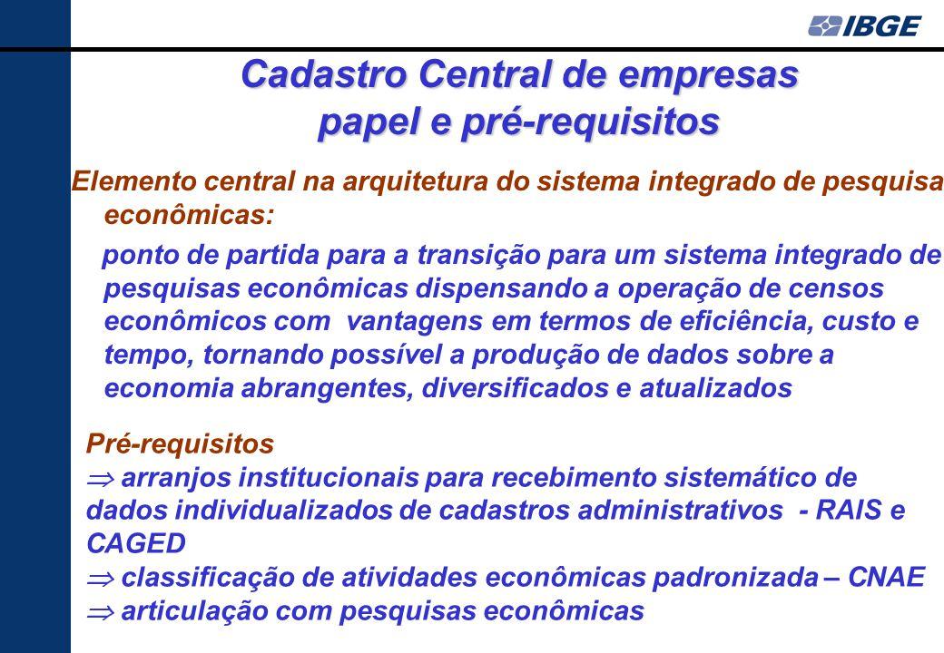 Esquema Atual de Organização das pesquisas Econômicas no IBGE Cadastro de Empresas – CEMPRE Subsistemas das Pesquisas Econômicas. Empresas Industriais