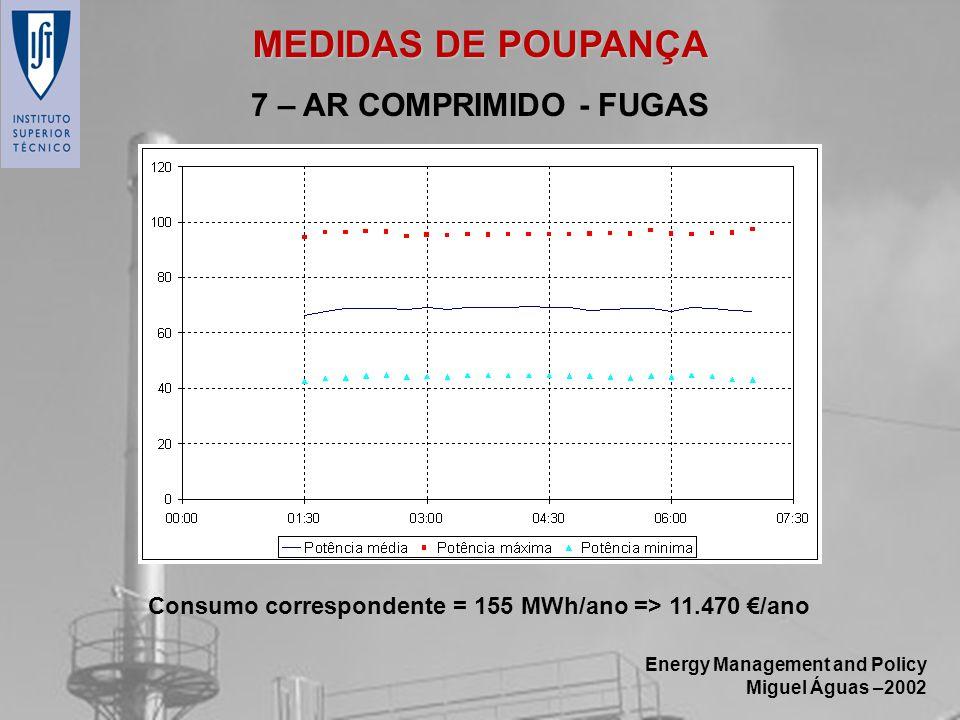 Energy Management and Policy Miguel Águas –2002 7 – AR COMPRIMIDO - FUGAS Consumo correspondente = 155 MWh/ano => 11.470 /ano MEDIDAS DE POUPANÇA