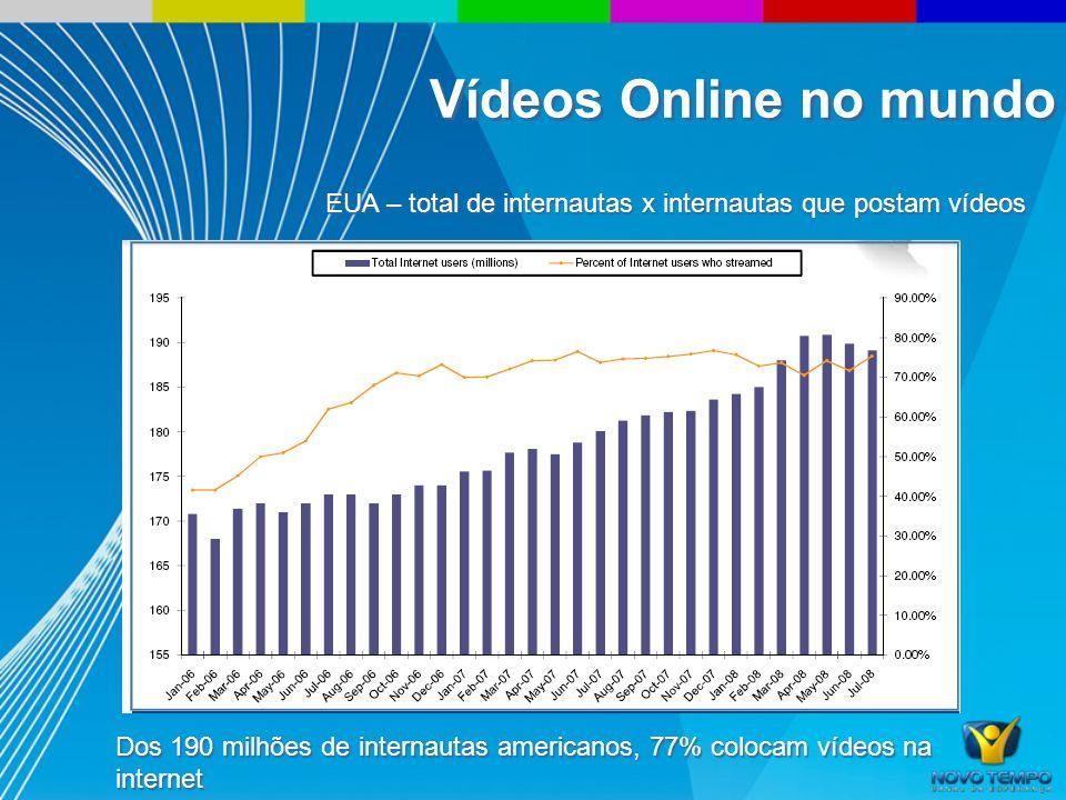 EUA – total de internautas x internautas que postam vídeos Dos 190 milhões de internautas americanos, 77% colocam vídeos na internet Vídeos Online no