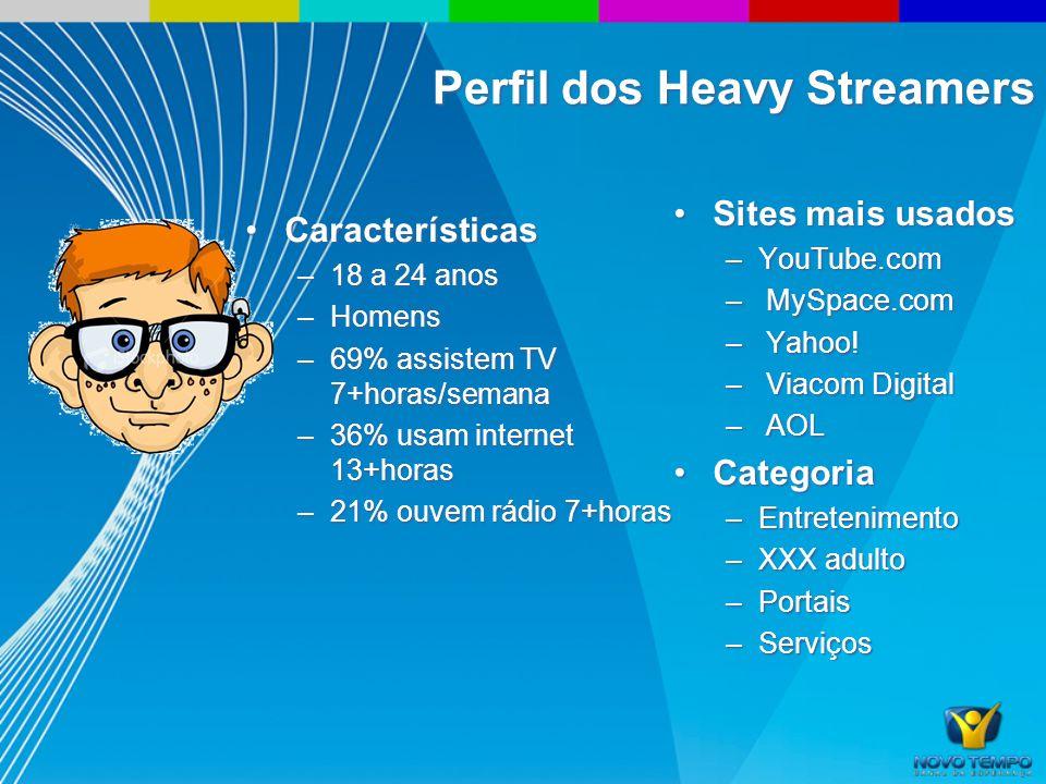 Perfil dos Heavy Streamers CaracterísticasCaracterísticas –18 a 24 anos –Homens –69% assistem TV 7+horas/semana –36% usam internet 13+horas –21% ouvem rádio 7+horas Sites mais usadosSites mais usados –YouTube.com – MySpace.com – Yahoo.
