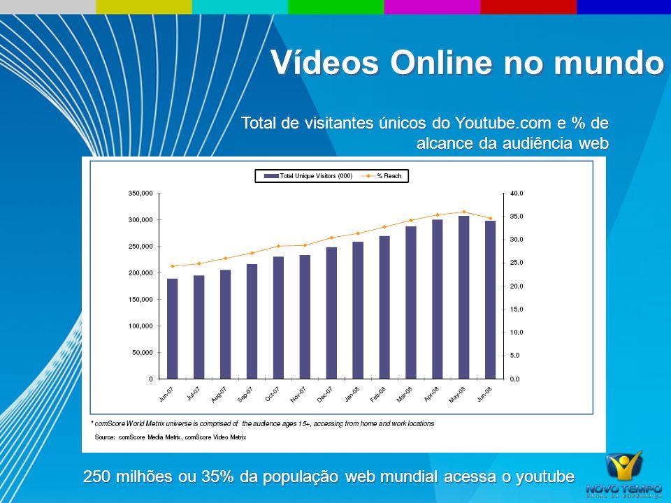 Total de visitantes únicos do Youtube.com e % de alcance da audiência web 250 milhões ou 35% da população web mundial acessa o youtube