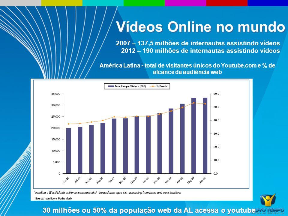 2007 – 137,5 milhões de internautas assistindo vídeos 2012 – 190 milhões de internautas assistindo vídeos América Latina - total de visitantes únicos do Youtube.com e % de alcance da audiência web 30 milhões ou 50% da população web da AL acessa o youtube Vídeos Online no mundo