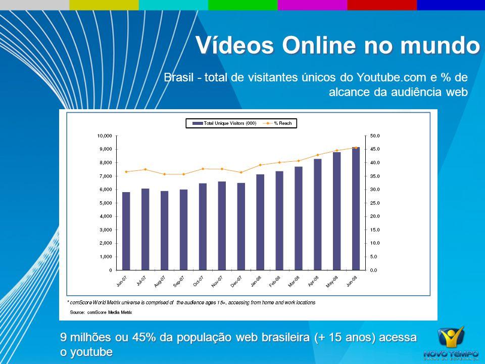 Brasil - total de visitantes únicos do Youtube.com e % de alcance da audiência web 9 milhões ou 45% da população web brasileira (+ 15 anos) acessa o youtube Vídeos Online no mundo