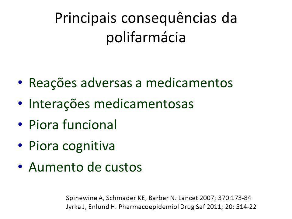 Principais consequências da polifarmácia Reações adversas a medicamentos Interações medicamentosas Piora funcional Piora cognitiva Aumento de custos S