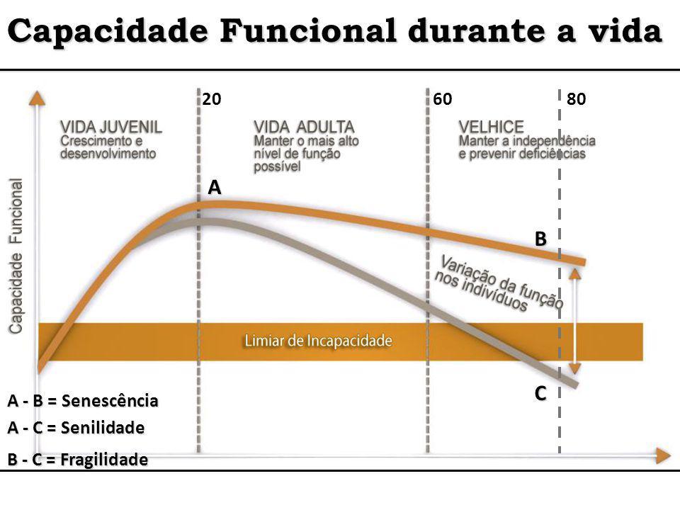 Capacidade Funcional durante a vida 206080 C B A A - B = Senescência A - C = Senilidade B - C = Fragilidade