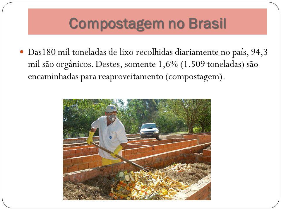 Compostagem no Brasil Das180 mil toneladas de lixo recolhidas diariamente no país, 94,3 mil são orgânicos. Destes, somente 1,6% (1.509 toneladas) são