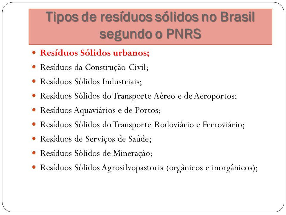 Tipos de resíduos sólidos no Brasil segundo o PNRS Resíduos Sólidos urbanos; Resíduos da Construção Civil; Resíduos Sólidos Industriais; Resíduos Sóli