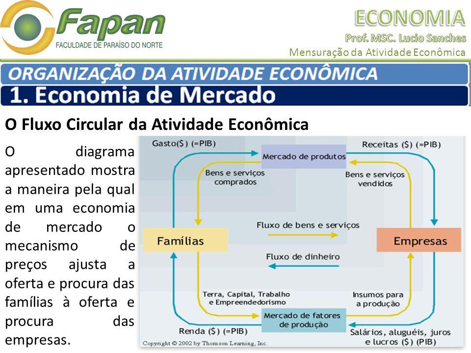 O Fluxo Circular da Atividade Econômica O diagrama apresentado mostra a maneira pela qual em uma economia de mercado o mecanismo de preços ajusta a oferta e procura das famílias à oferta e procura das empresas.