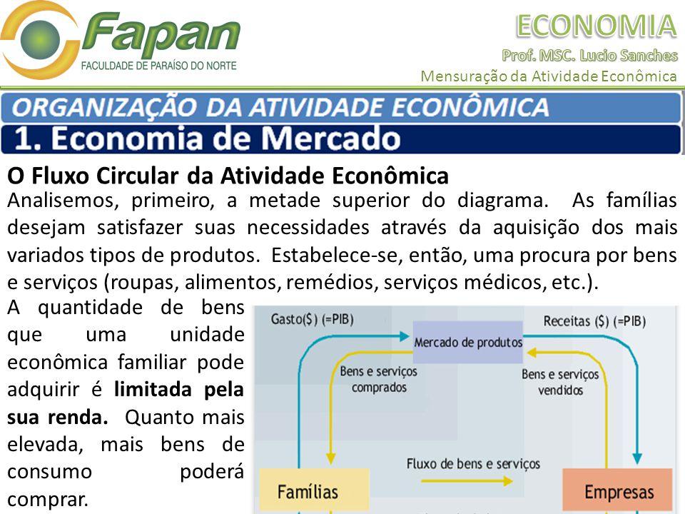 O Fluxo Circular da Atividade Econômica Analisemos, primeiro, a metade superior do diagrama. As famílias desejam satisfazer suas necessidades através