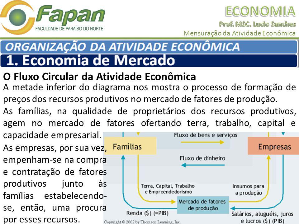 O Fluxo Circular da Atividade Econômica A metade inferior do diagrama nos mostra o processo de formação de preços dos recursos produtivos no mercado de fatores de produção.