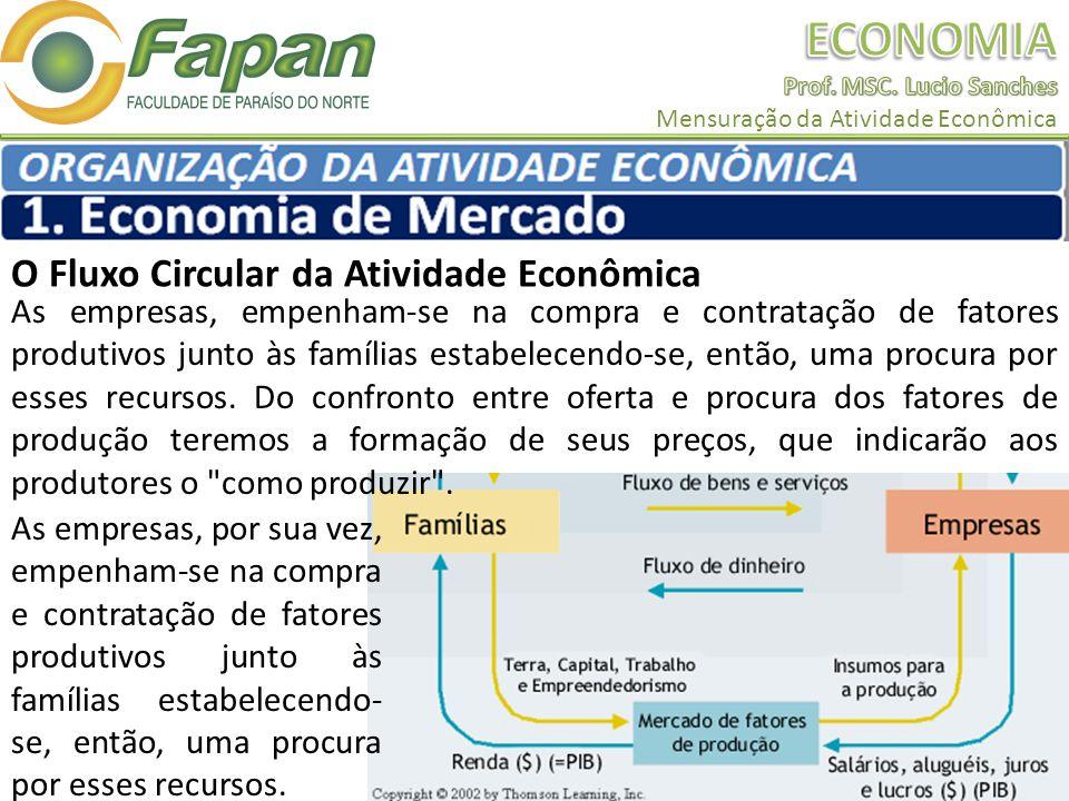 O Fluxo Circular da Atividade Econômica As empresas, empenham-se na compra e contratação de fatores produtivos junto às famílias estabelecendo-se, ent