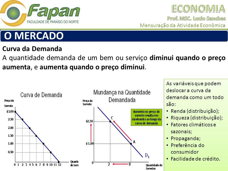 Curva da Demanda A quantidade demanda de um bem ou serviço diminui quando o preço aumenta, e aumenta quando o preço diminui. O MERCADO As variáveis qu