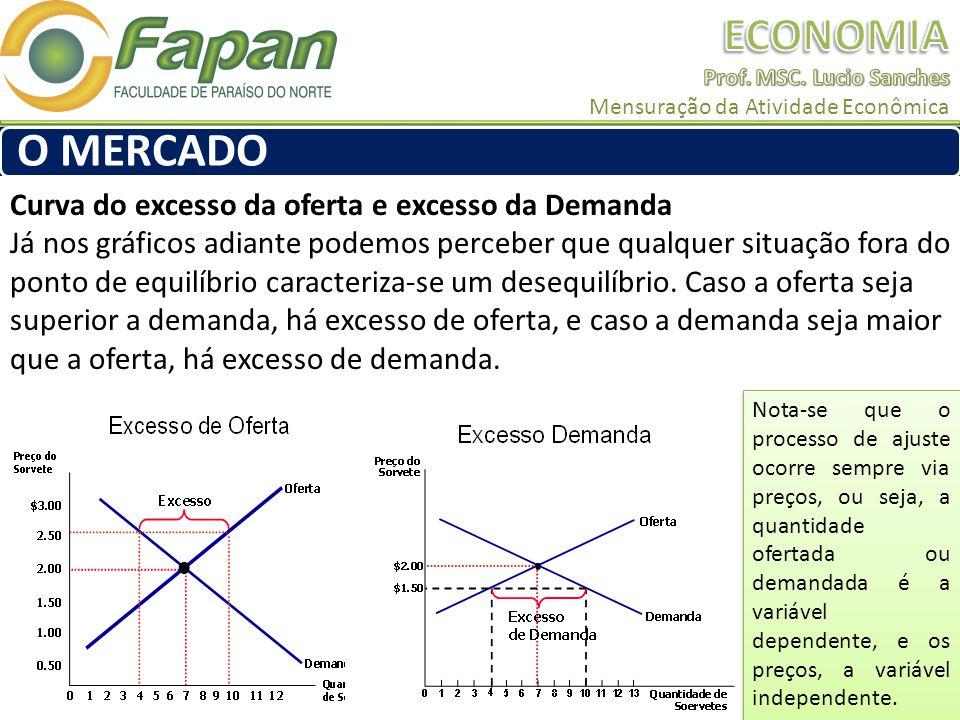 Curva do excesso da oferta e excesso da Demanda Já nos gráficos adiante podemos perceber que qualquer situação fora do ponto de equilíbrio caracteriza