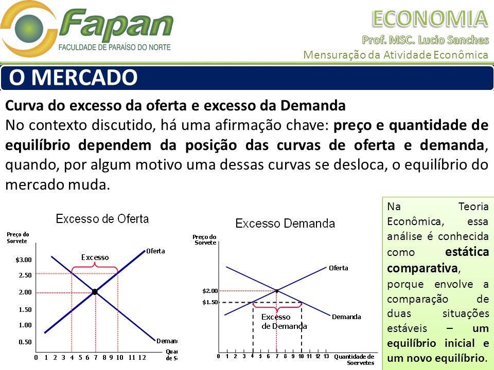 Curva do excesso da oferta e excesso da Demanda No contexto discutido, há uma afirmação chave: preço e quantidade de equilíbrio dependem da posição da
