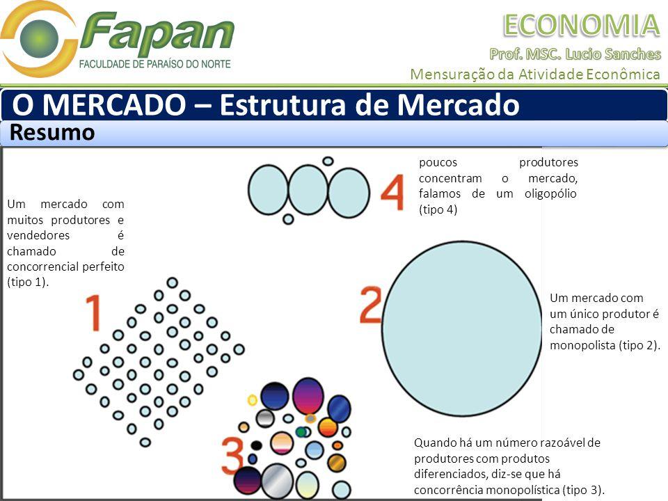 O MERCADO – Estrutura de Mercado Resumo poucos produtores concentram o mercado, falamos de um oligopólio (tipo 4) Um mercado com muitos produtores e vendedores é chamado de concorrencial perfeito (tipo 1).