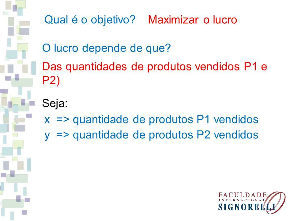Qual é o objetivo? Maximizar o lucro O lucro depende de que? Das quantidades de produtos vendidos P1 e P2) Seja: x => quantidade de produtos P1 vendid