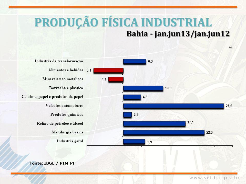 PRODUÇÃO FÍSICA INDUSTRIAL Fonte: IBGE / PIM-PF Bahia - jan.jun13/jan.jun12