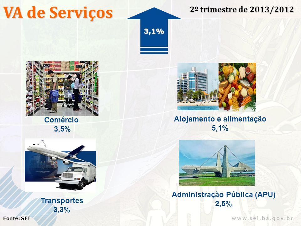 VA de Serviços 2º trimestre de 2013/2012 Fonte: SEI Comércio 3,5% Alojamento e alimentação 5,1% Transportes 3,3% Administração Pública (APU) 2,5% 3,1%