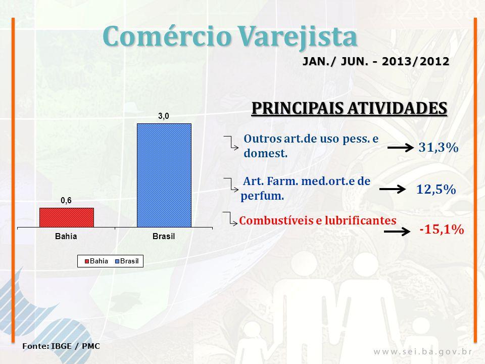 Comércio Varejista JAN./ JUN. - 2013/2012 Fonte: IBGE / PMC Outros art.de uso pess. e domest. Art. Farm. med.ort.e de perfum. 31,3% 12,5% Combustíveis