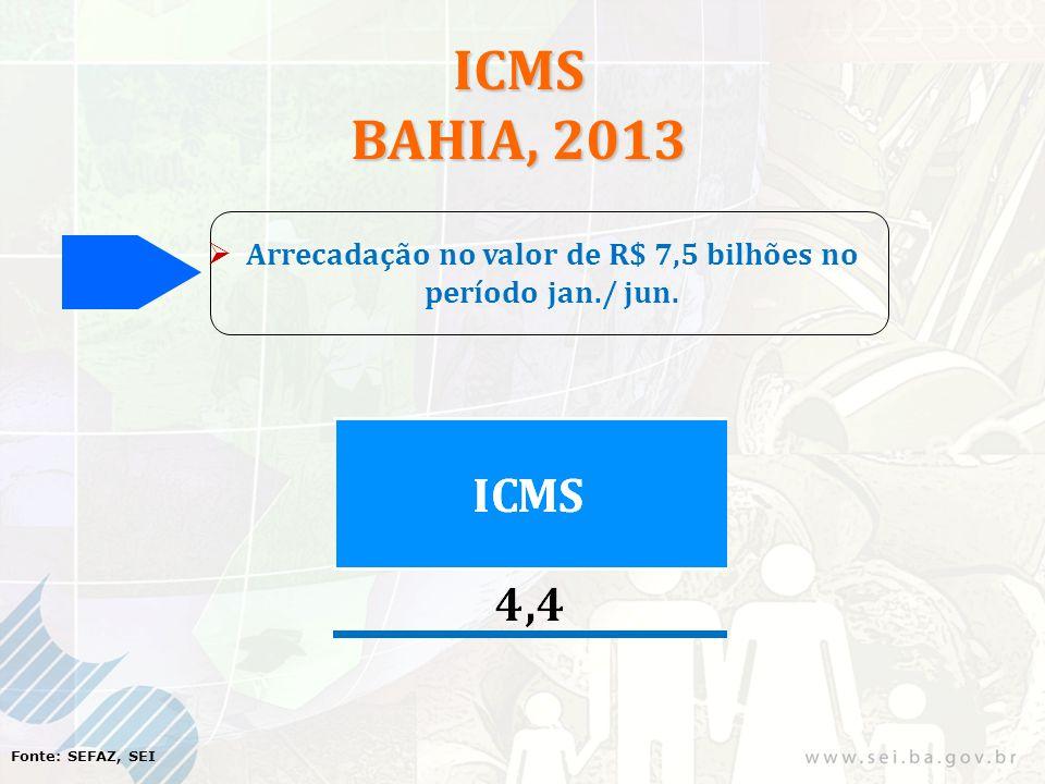 ICMS BAHIA, 2013 Arrecadação no valor de R$ 7,5 bilhões no período jan./ jun. Fonte: SEFAZ, SEI