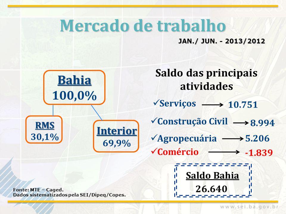 Mercado de trabalho JAN./ JUN. - 2013/2012 Fonte: MTE – Caged. Dados sistematizados pela SEI/Dipeq/Copes. Serviços Construção Civil 10.751 8.994 Agrop