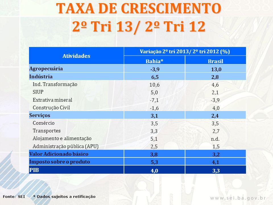 TAXA DE CRESCIMENTO 2º Tri 13/ 2º Tri 12 Fonte: SEI * Dados sujeitos a retificação Atividades Variação 2º tri 2013/ 2º tri 2012 (%) Bahia*Brasil Agropecuária -3,9 13,0 Indústria 6,52,8 Ind.