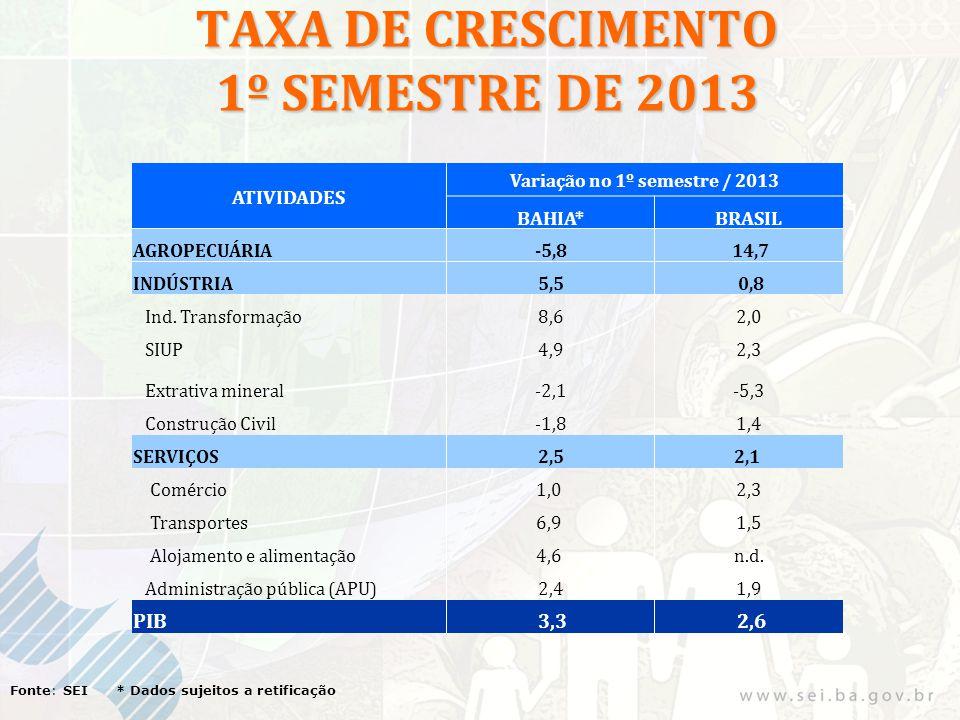 TAXA DE CRESCIMENTO 1º SEMESTRE DE 2013 Fonte: SEI * Dados sujeitos a retificação ATIVIDADES Variação no 1º semestre / 2013 BAHIA*BRASIL AGROPECUÁRIA-
