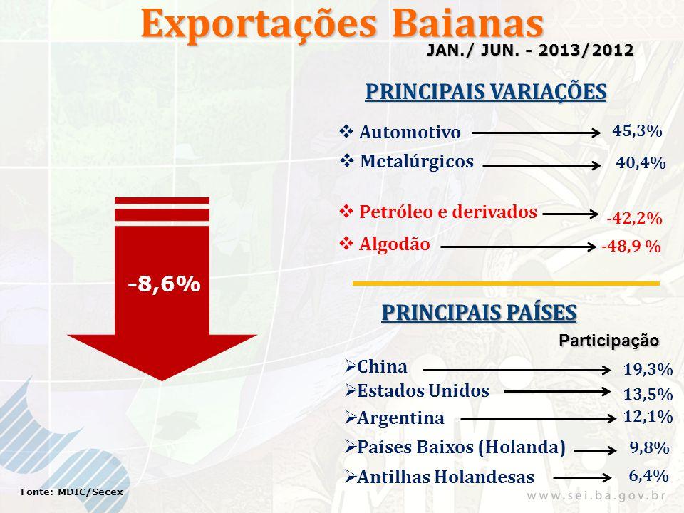 Exportações Baianas -8,6% Fonte: MDIC/Secex JAN./ JUN. - 2013/2012 PRINCIPAIS VARIAÇÕES PRINCIPAIS PAÍSES Participação 19,3% 13,5% Algodão Petróleo e