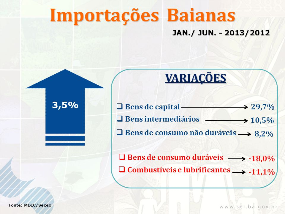 Importações Baianas 3,5% Fonte: MDIC/Secex JAN./ JUN. - 2013/2012 VARIAÇÕES Bens de consumo não duráveis 29,7% -11,1% Bens de capital Combustíveis e l