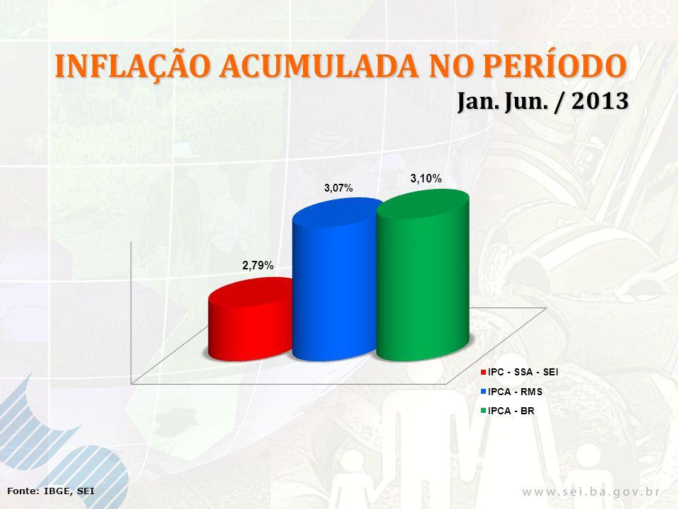 Fonte: IBGE, SEI INFLAÇÃO ACUMULADA NO PERÍODO Jan. Jun. / 2013 Jan. Jun. / 2013