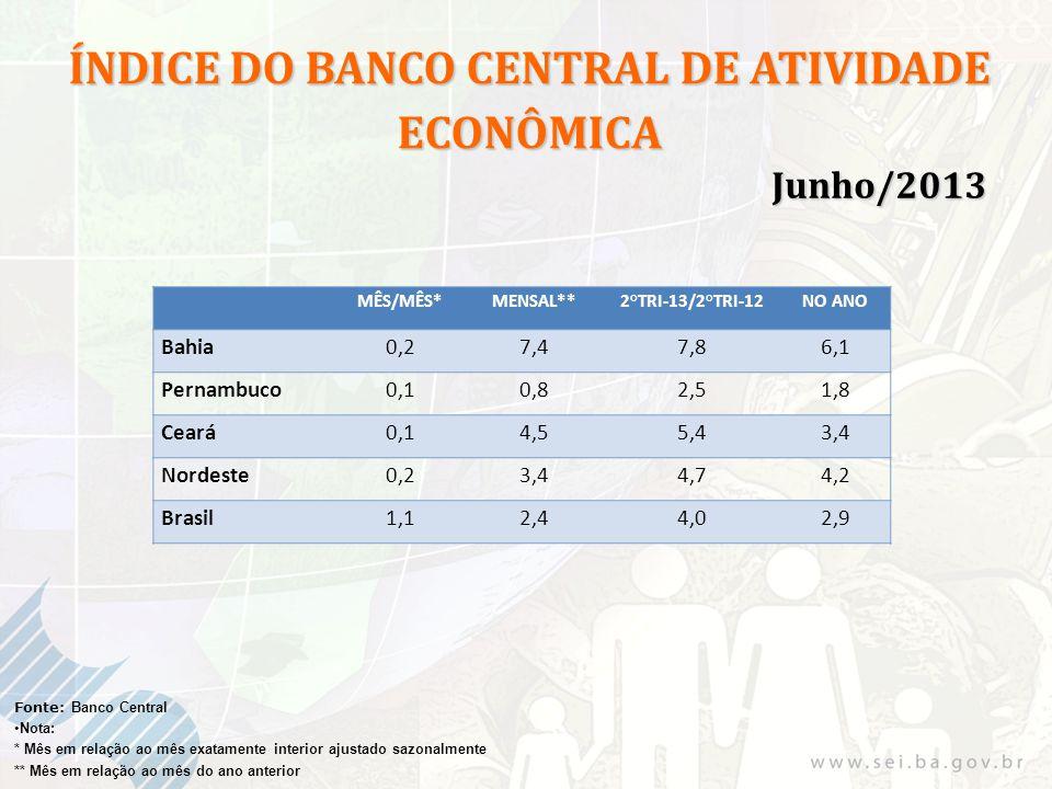 Fonte: Banco Central Nota: * Mês em relação ao mês exatamente interior ajustado sazonalmente ** Mês em relação ao mês do ano anterior MÊS/MÊS*MENSAL** 2°TRI-13/2°TRI-12 NO ANO Bahia0,27,47,86,1 Pernambuco0,10,82,51,8 Ceará0,14,55,43,4 Nordeste0,23,44,74,2 Brasil1,12,44,02,9 ÍNDICE DO BANCO CENTRAL DE ATIVIDADE ECONÔMICA Junho/2013