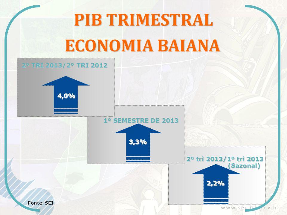 PIB TRIMESTRAL ECONOMIA BAIANA 2º TRI 2013/2º TRI 2012 Fonte: SEI 1º SEMESTRE DE 2013 4,0% 3,3% 2,2% 2º tri 2013/1º tri 2013 (Sazonal)