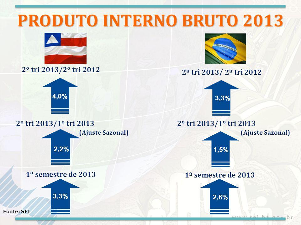 VA da Agropecuária 2º trimestre de 2013/2012 Fonte: SEI, LSPA/IBGE previsão de safra 2013 (Junho/2013) -3,9% PRODUÇÃO FÍSICA Algodão -18,9% Soja -13,9% Cana de açúcar -4,3% Milho 7,6% Feijão 99,9% Cacau -14,7% Mandioca -42,9% Café 4,7% Grãos -6,6%