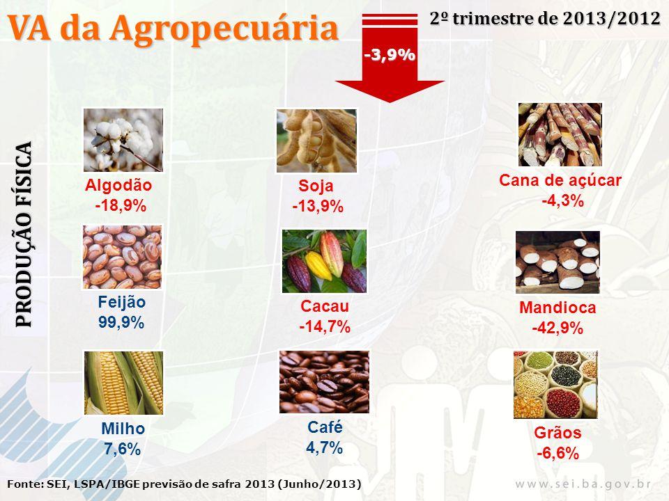 VA da Agropecuária 2º trimestre de 2013/2012 Fonte: SEI, LSPA/IBGE previsão de safra 2013 (Junho/2013) -3,9% PRODUÇÃO FÍSICA Algodão -18,9% Soja -13,9