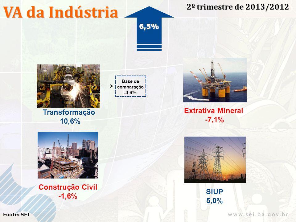 VA da Indústria 2º trimestre de 2013/2012 Fonte: SEI Transformação 10,6% Extrativa Mineral -7,1% Construção Civil -1,6% SIUP 5,0% 6,5% Base de compara