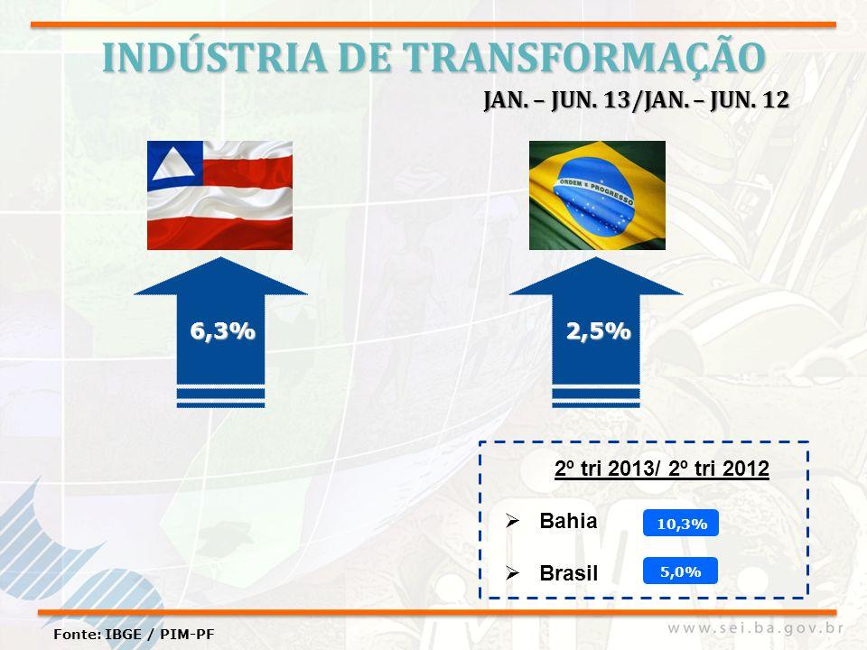 INDÚSTRIA DE TRANSFORMAÇÃO Fonte: IBGE / PIM-PF 6,3% JAN. – JUN. 13/JAN. – JUN. 12 2º tri 2013/ 2º tri 2012 Bahia Brasil 2,5% 10,3% 5,0%