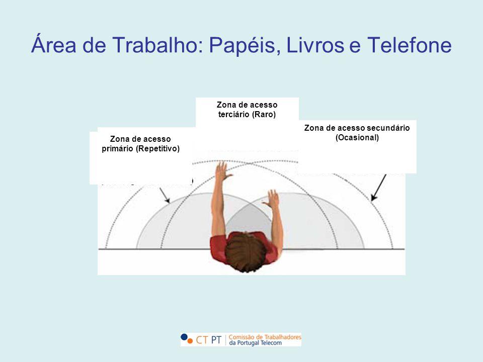 Área de Trabalho: Papéis, Livros e Telefone Zona de acesso terciário (Raro) Zona de acesso secundário (Ocasional) Zona de acesso primário (Repetitivo)