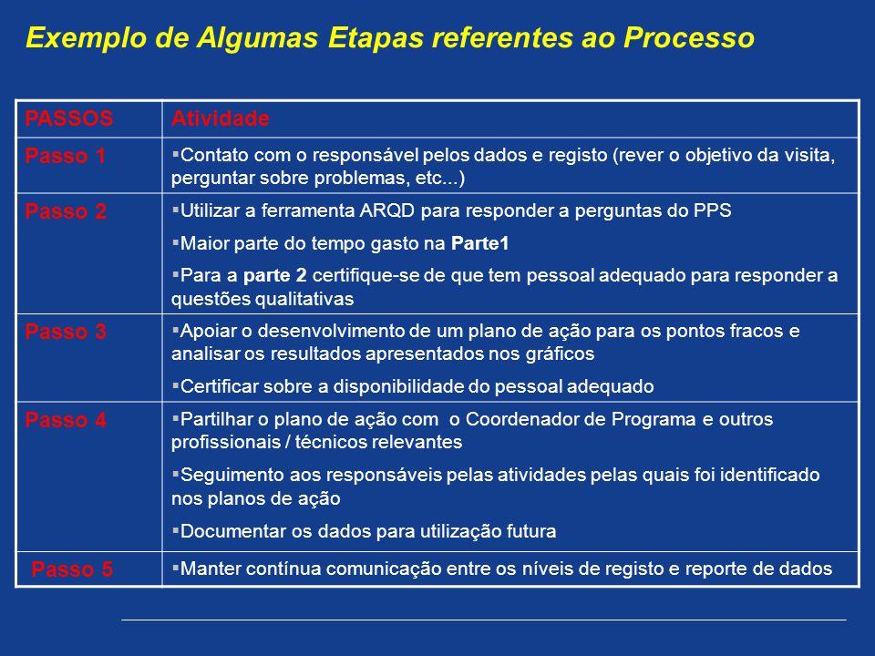 Exemplo de Algumas Etapas referentes ao Processo PASSOSAtividade Passo 1 Contato com o responsável pelos dados e registo (rever o objetivo da visita, perguntar sobre problemas, etc...) Passo 2 Utilizar a ferramenta ARQD para responder a perguntas do PPS Maior parte do tempo gasto na Parte1 Para a parte 2 certifique-se de que tem pessoal adequado para responder a questões qualitativas Passo 3 Apoiar o desenvolvimento de um plano de ação para os pontos fracos e analisar os resultados apresentados nos gráficos Certificar sobre a disponibilidade do pessoal adequado Passo 4 Partilhar o plano de ação com o Coordenador de Programa e outros profissionais / técnicos relevantes Seguimento aos responsáveis pelas atividades pelas quais foi identificado nos planos de ação Documentar os dados para utilização futura Passo 5 Manter contínua comunicação entre os níveis de registo e reporte de dados